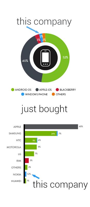 El trato Microsoft-Nokia: descripción gráfica