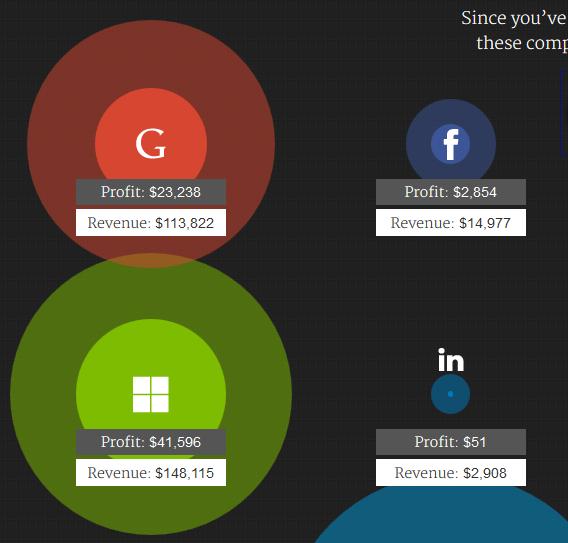 ingresos de empresas de tecnología