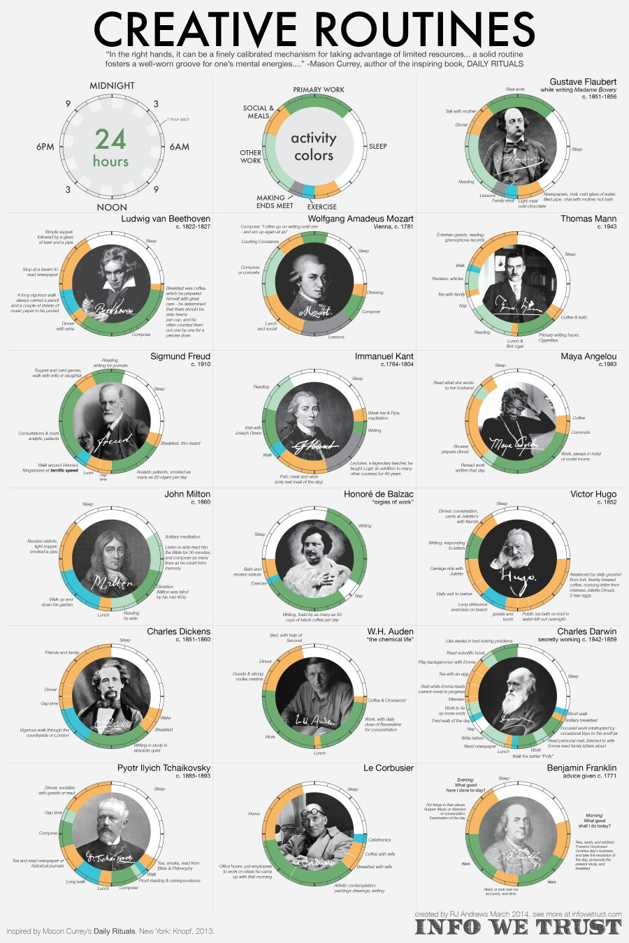 rutina creativos infografía