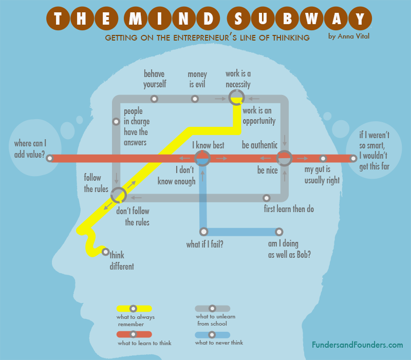 getting-on-the-entrepreneur-line-of-thinking-infographic