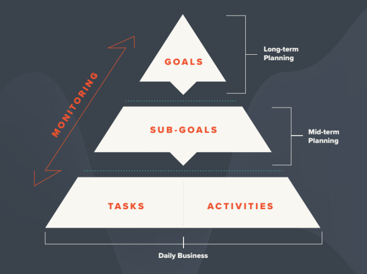 hierarchy-of-goals-business-goals