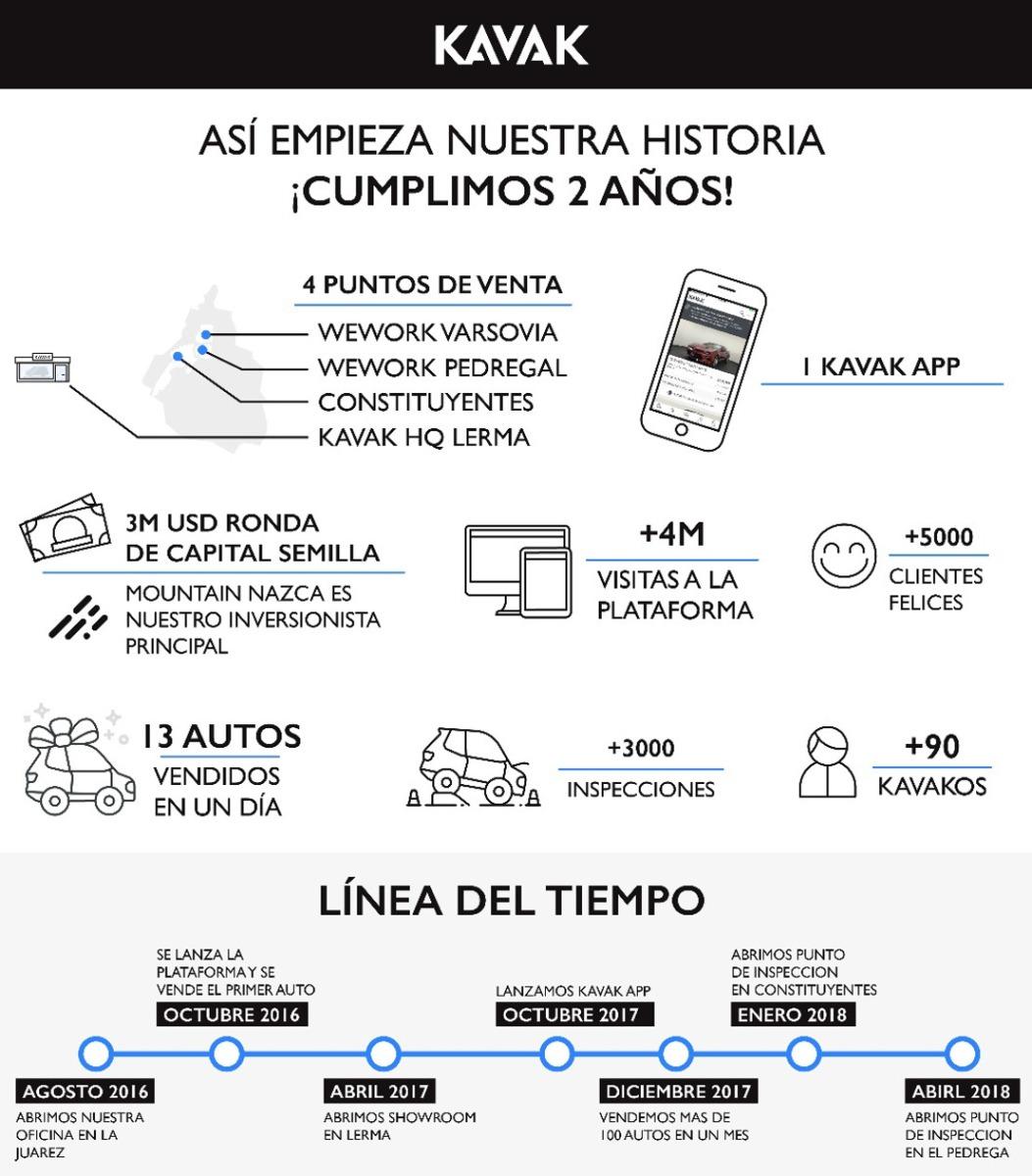 La Startup Mexicana que Rompió Record en Capital Semilla, Celebra su Segundo Aniversario de Operaciones