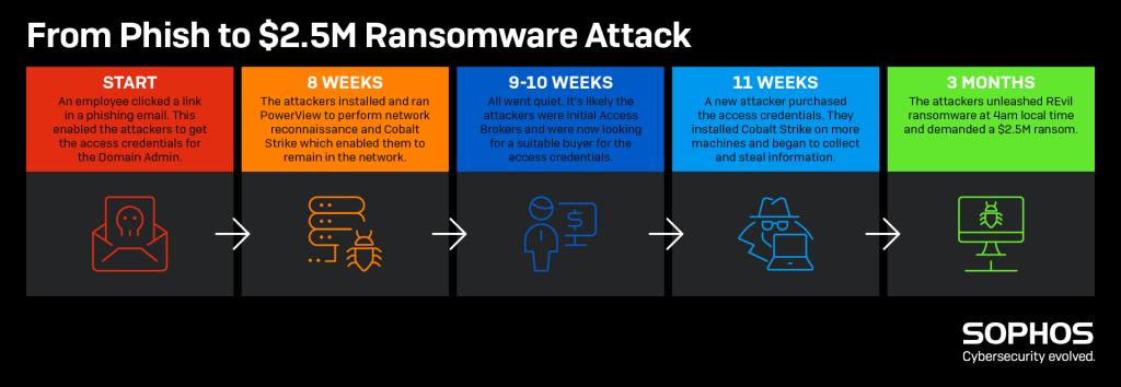 línea de tiempo desde phishing a ataque de ransomware